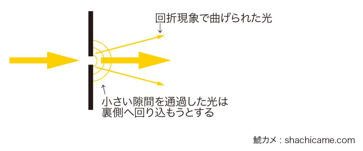 回折現象 図1