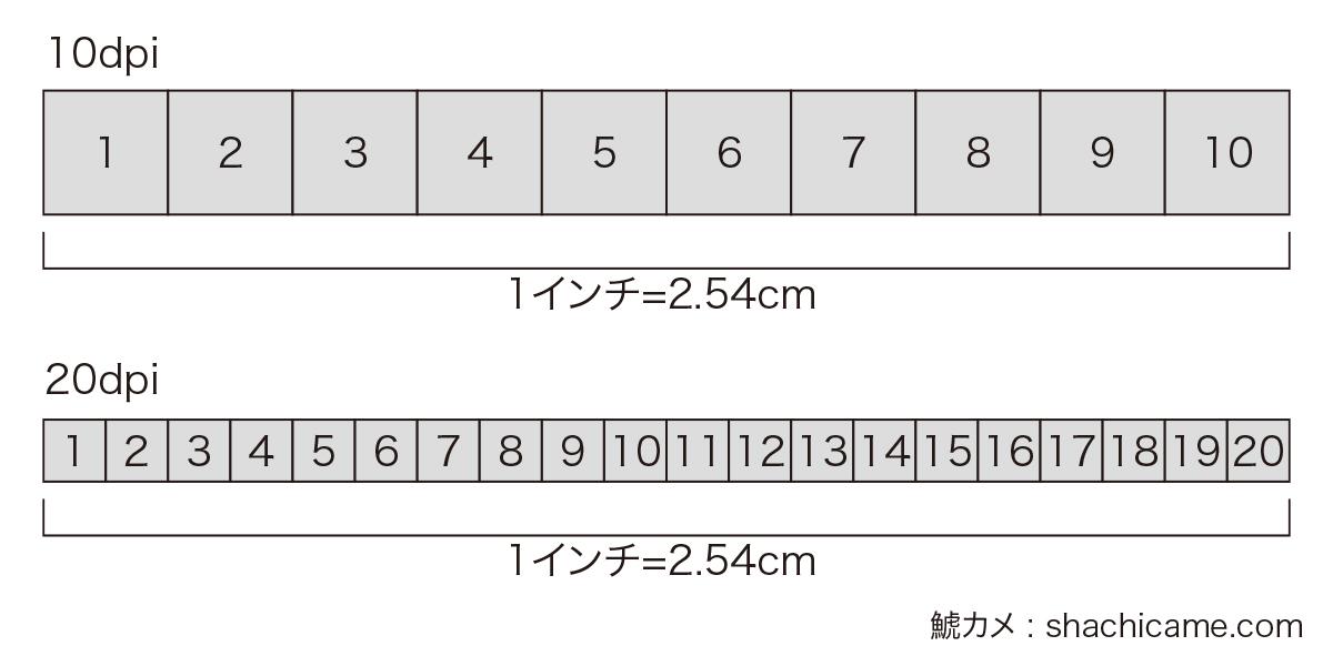 解像度の図 1