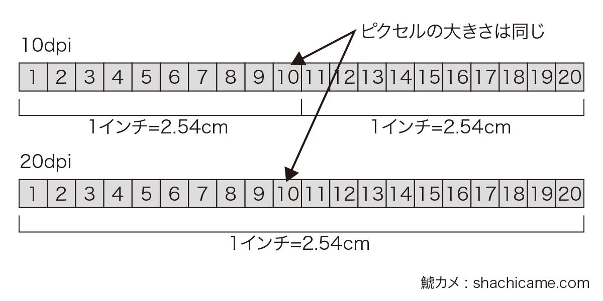 解像度の図 2