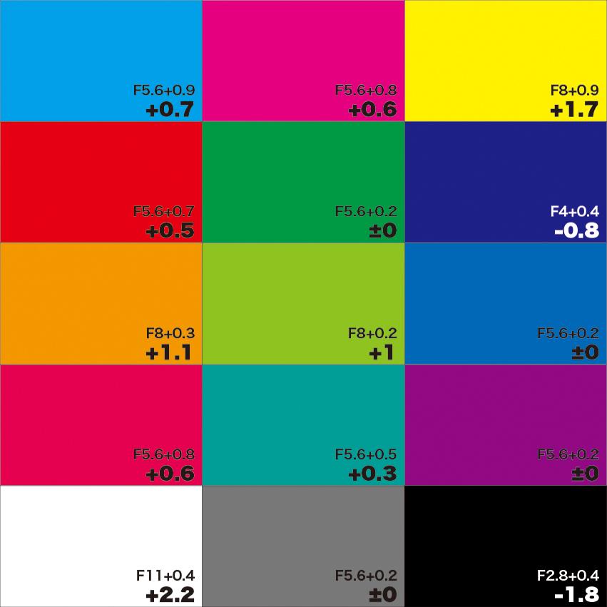 カラーチャート 実測値と補正値