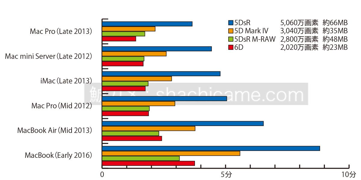 Mac 各種 RAW現像速度比較