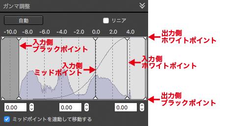 Digital Photo Professional 4 ガンマ調整