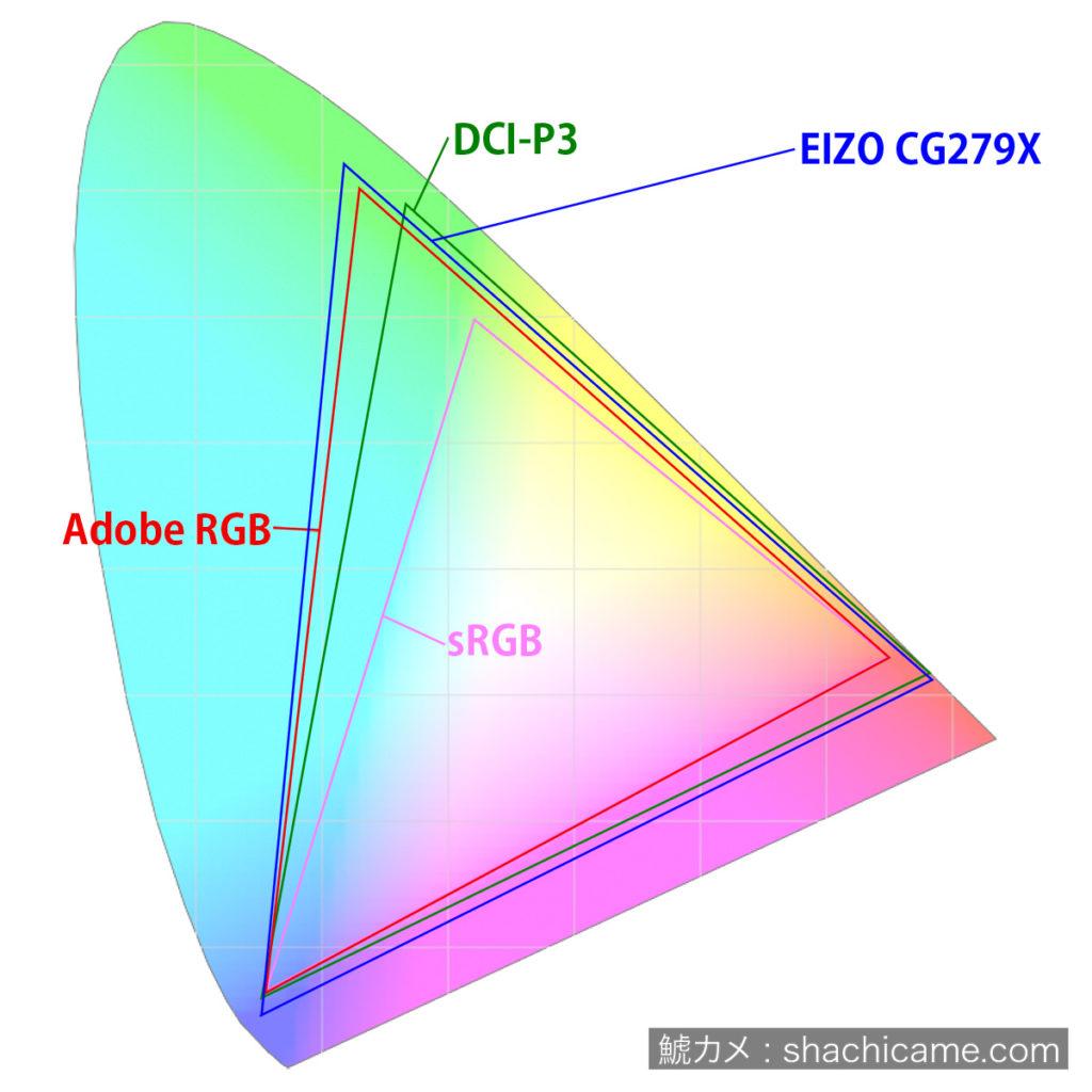 Color Space EIZO CG279X