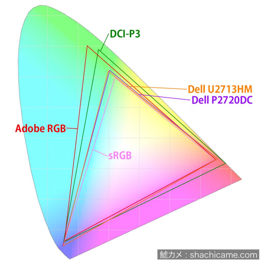 Color Space Dell
